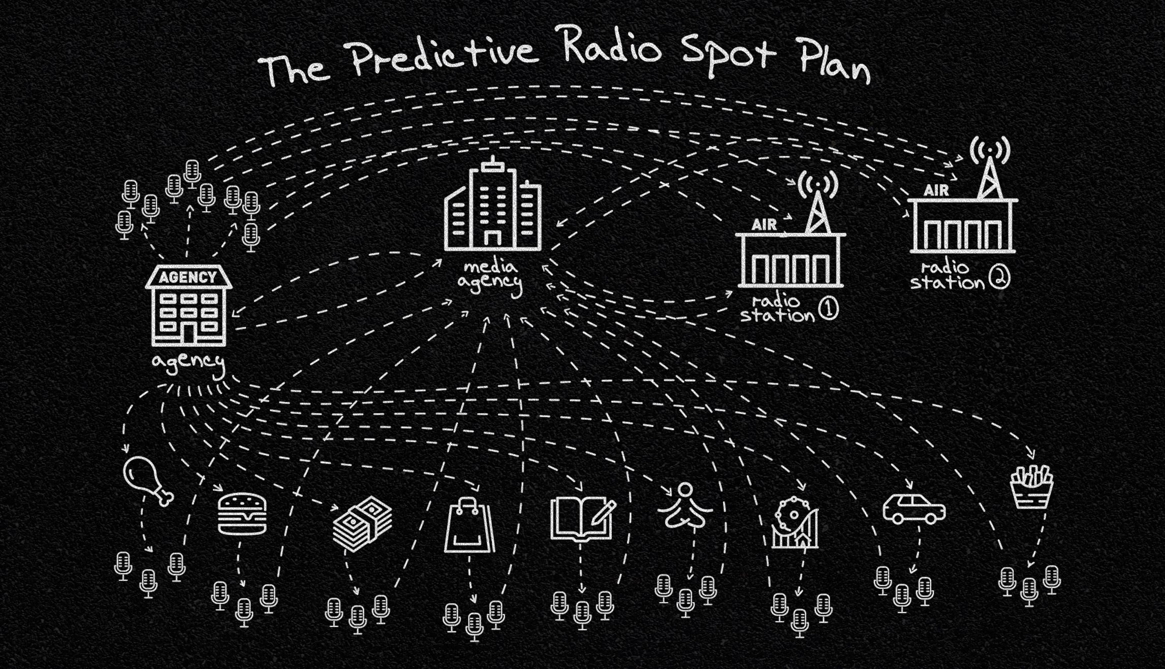Predictive Radio Spots